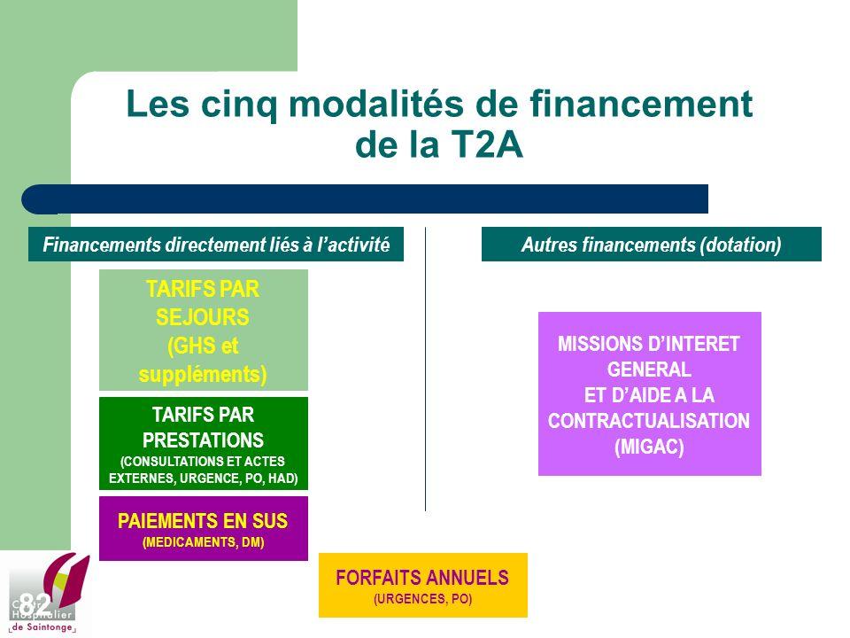 Les cinq modalités de financement de la T2A