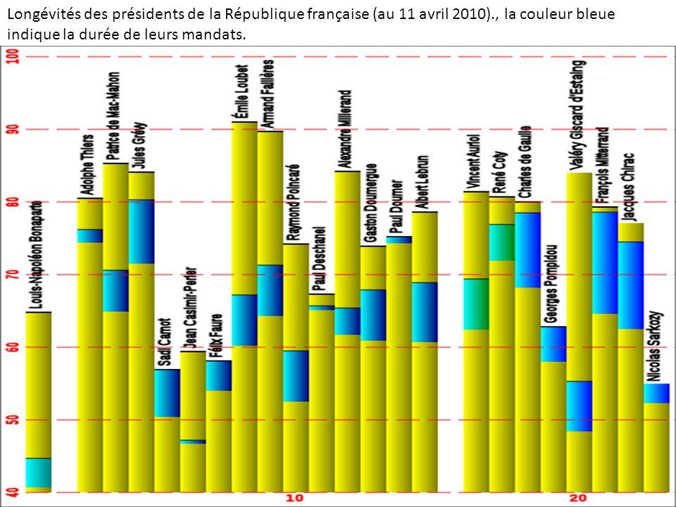 Longévités des présidents de la République française (au 11 avril 2010)., la couleur bleue indique la durée de leurs mandats.