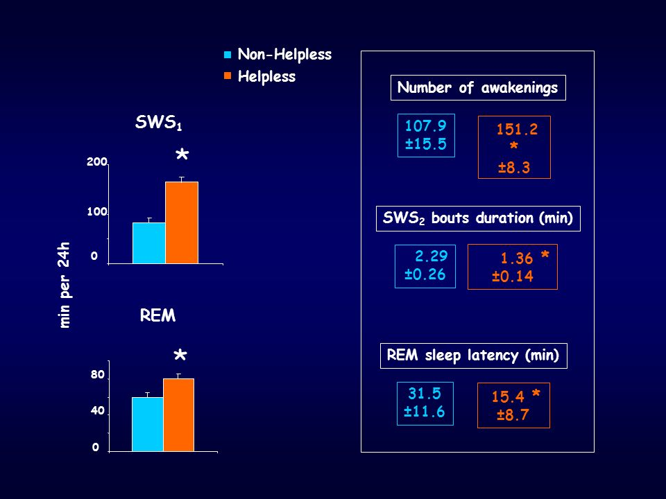 SWS2 bouts duration (min) REM sleep latency (min)