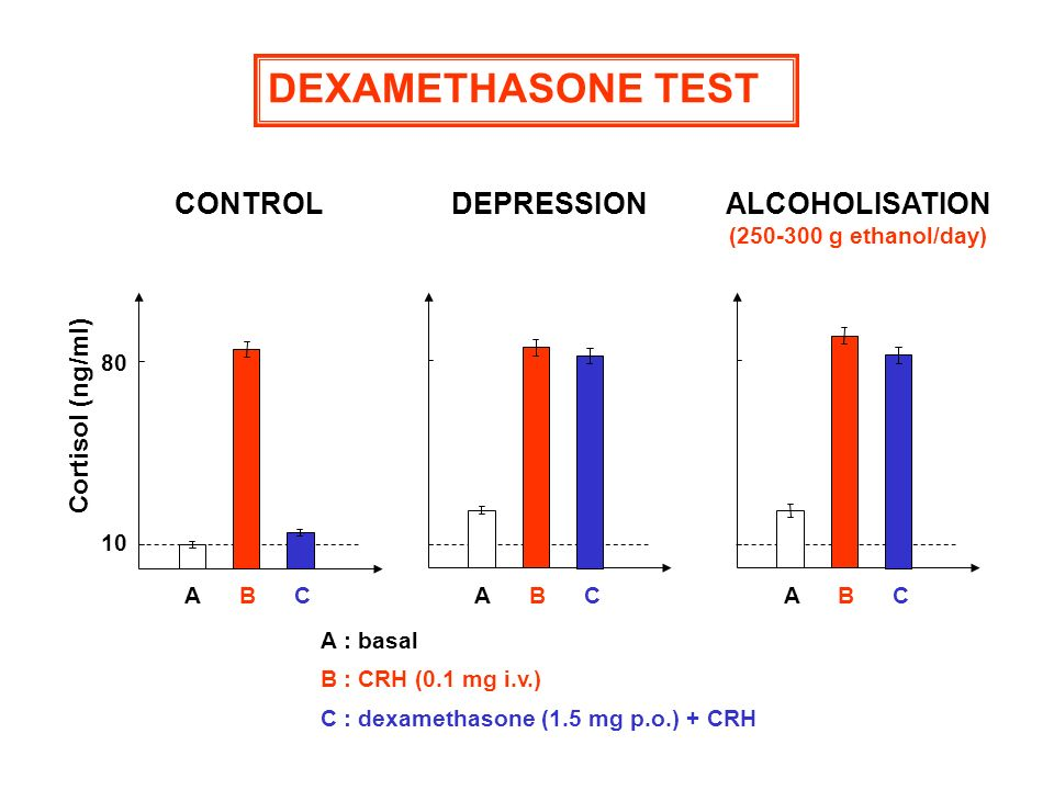 DEXAMETHASONE TEST CONTROL DEPRESSION ALCOHOLISATION Cortisol (ng/ml)
