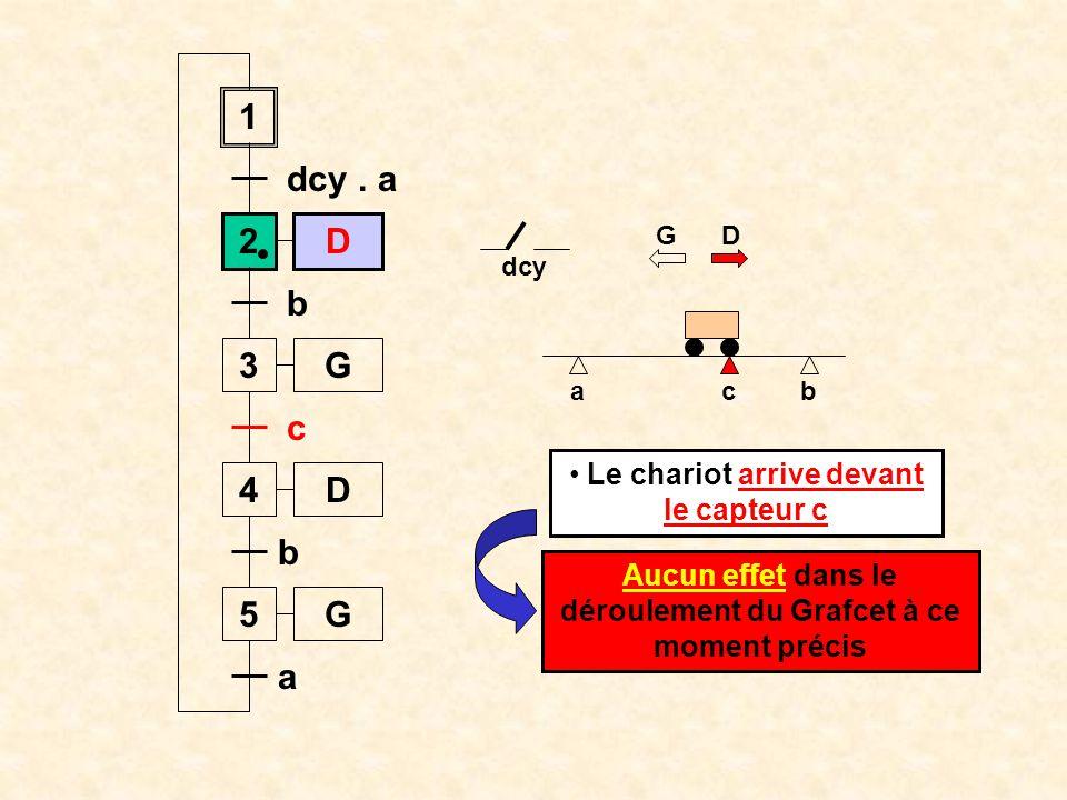 1 dcy . a. 2. D. G D. dcy. b. 3. G. a. c. b. c. Le chariot arrive devant le capteur c.