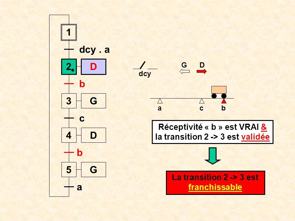 Réceptivité « b » est VRAI & la transition 2 -> 3 est validée