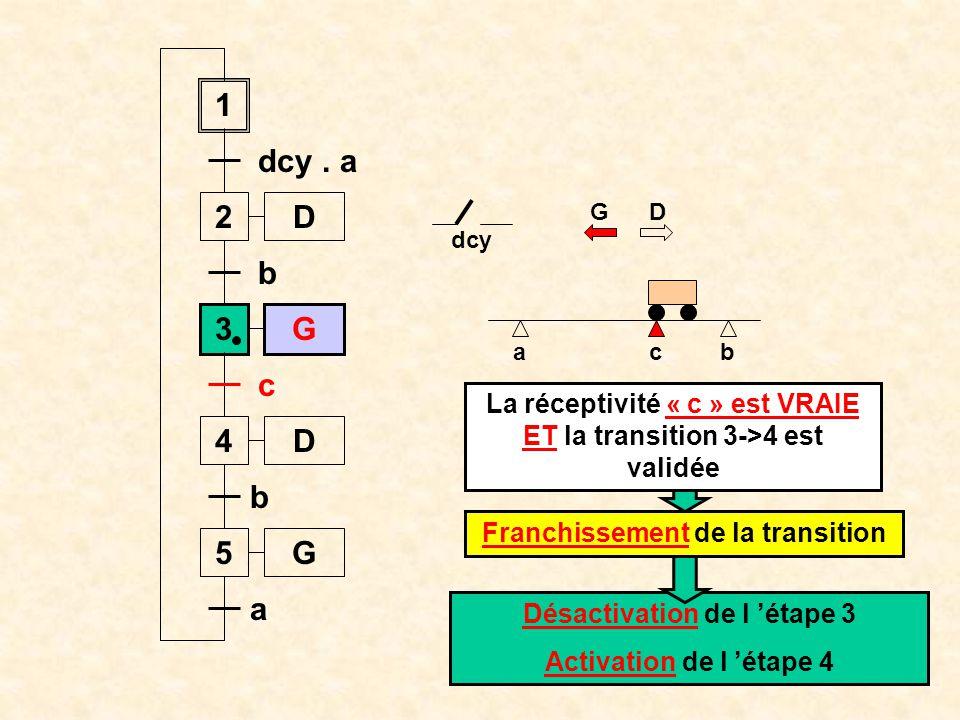 La réceptivité « c » est VRAIE ET la transition 3->4 est validée