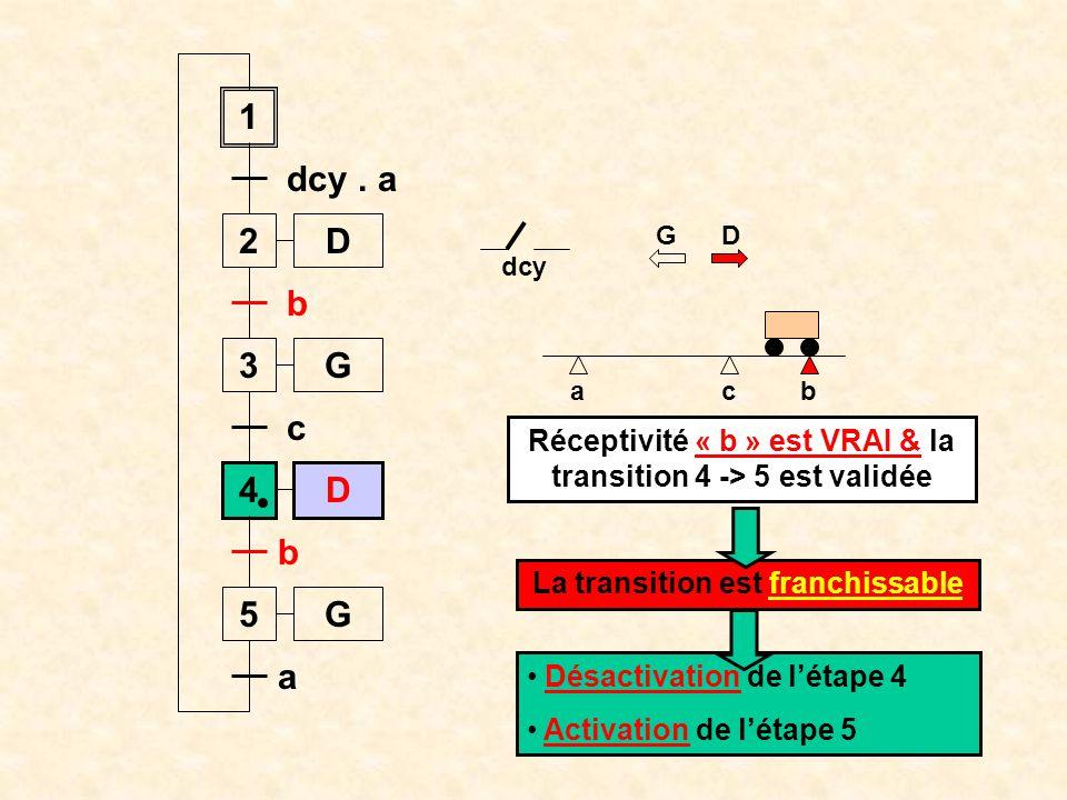 Réceptivité « b » est VRAI & la transition 4 -> 5 est validée
