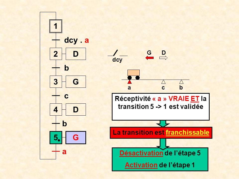 Réceptivité « a » VRAIE ET la transition 5 -> 1 est validée