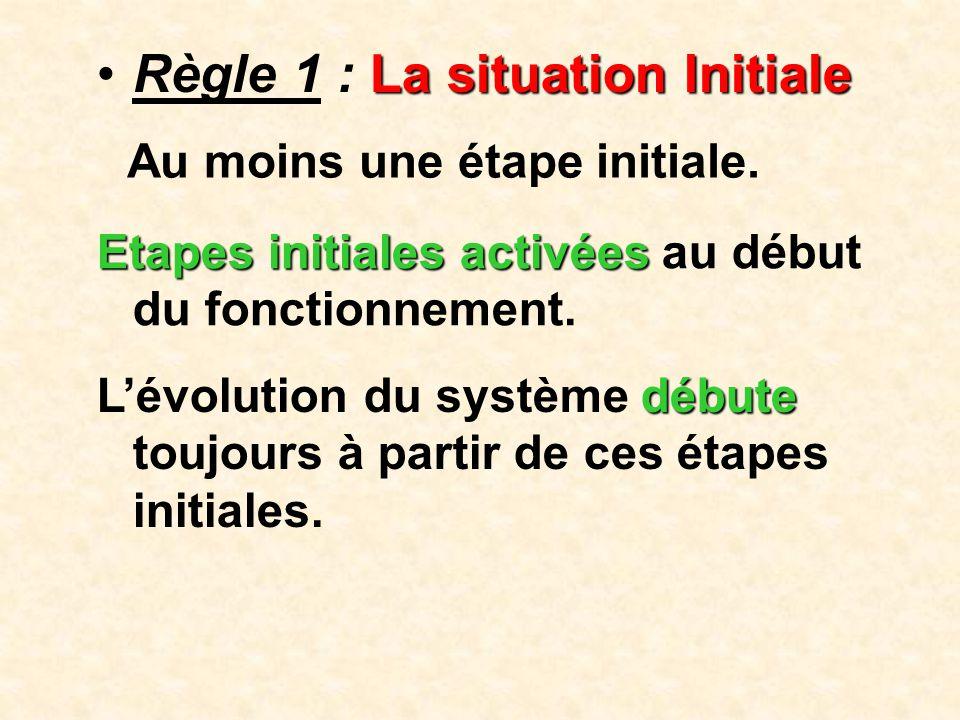 Règle 1 : La situation Initiale