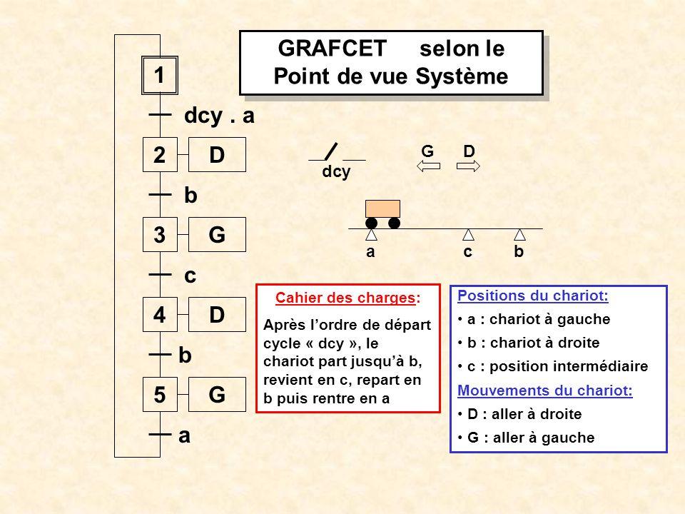 GRAFCET selon le Point de vue Système