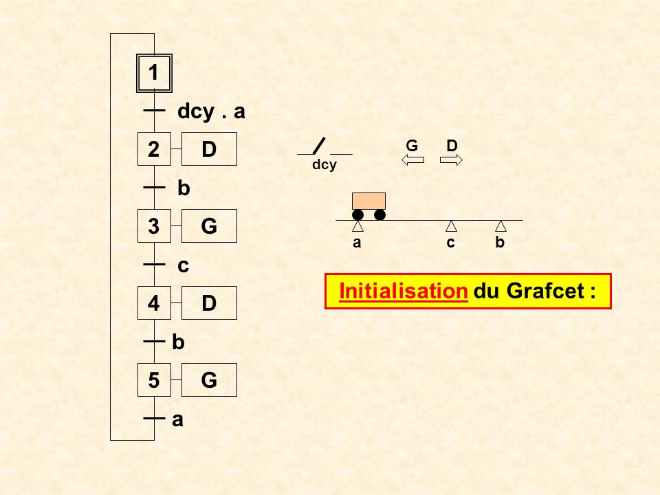 Initialisation du Grafcet :