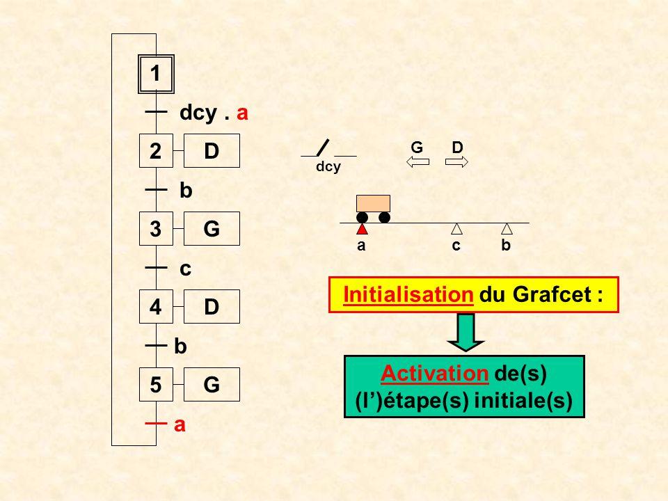 Initialisation du Grafcet : Activation de(s) (l')étape(s) initiale(s)