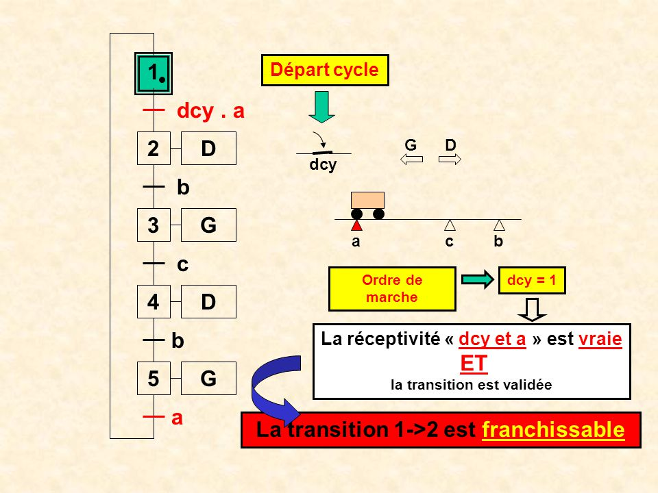 1 2 D 3 G 4 D 5 G La transition 1->2 est franchissable