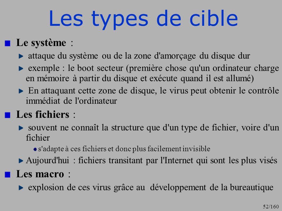 Les types de cible Le système : Les fichiers : Les macro :