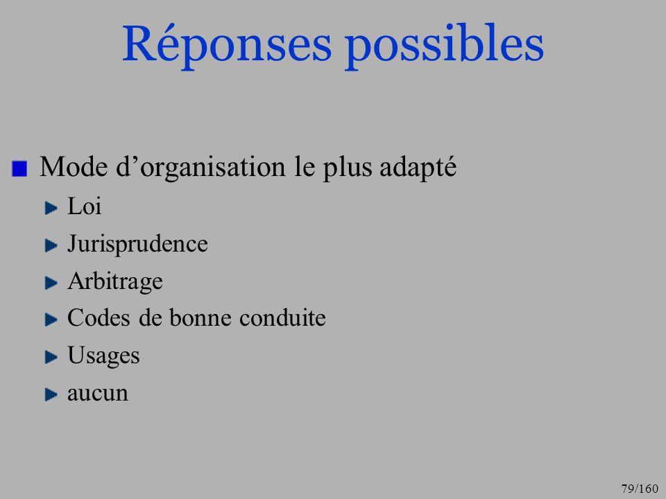 Réponses possibles Mode d'organisation le plus adapté Loi