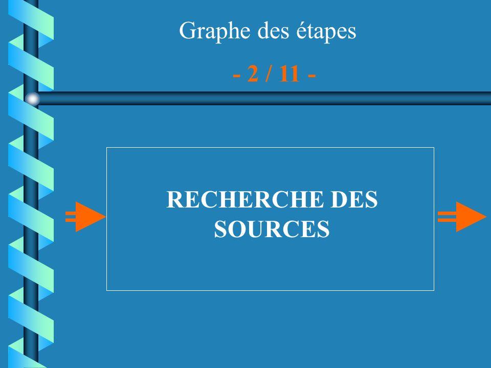 Graphe des étapes - 2 / 11 - RECHERCHE DES SOURCES