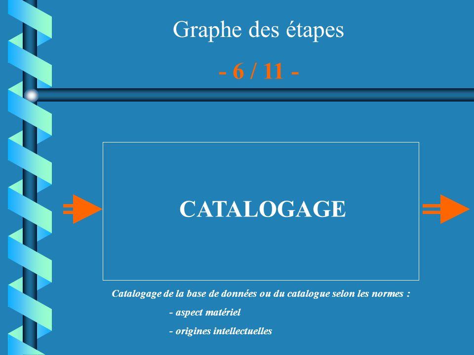 Catalogage de la base de données ou du catalogue selon les normes :