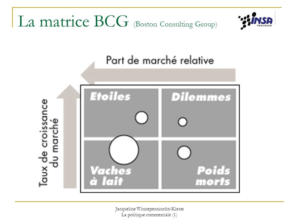 La matrice BCG (Boston Consulting Group)