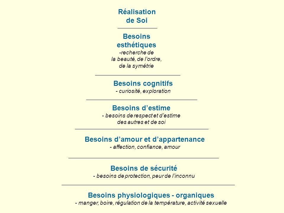 Besoins d'amour et d'appartenance Besoins physiologiques - organiques