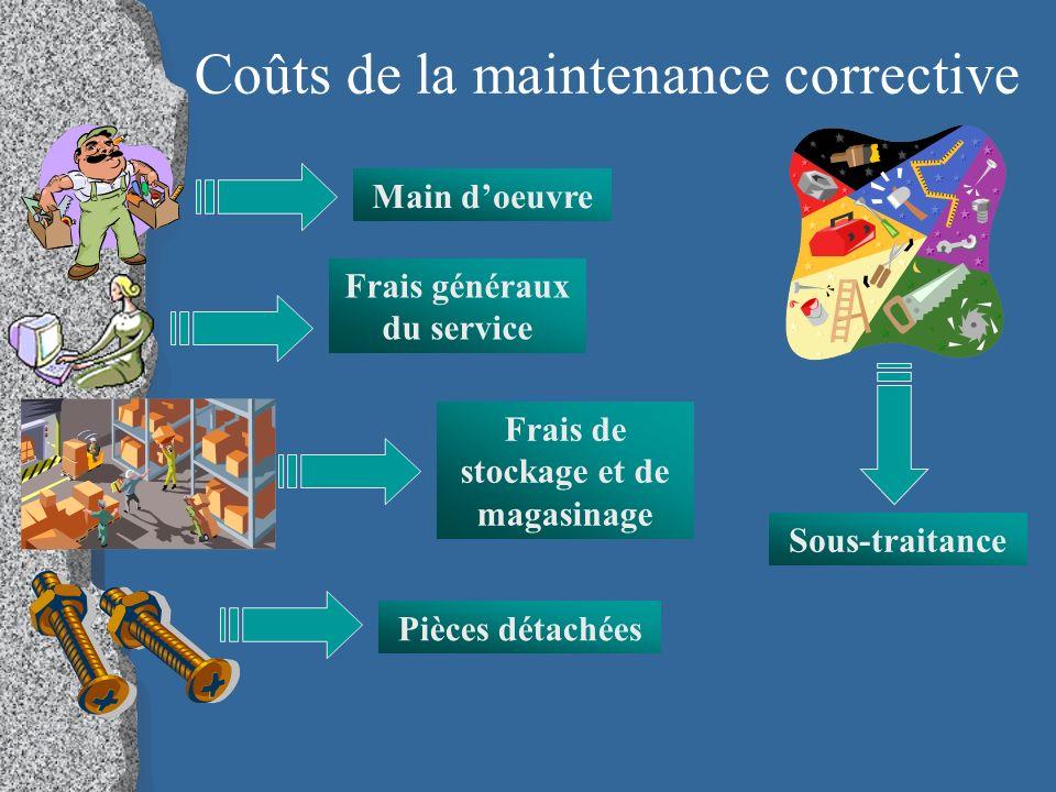 Coûts de la maintenance corrective