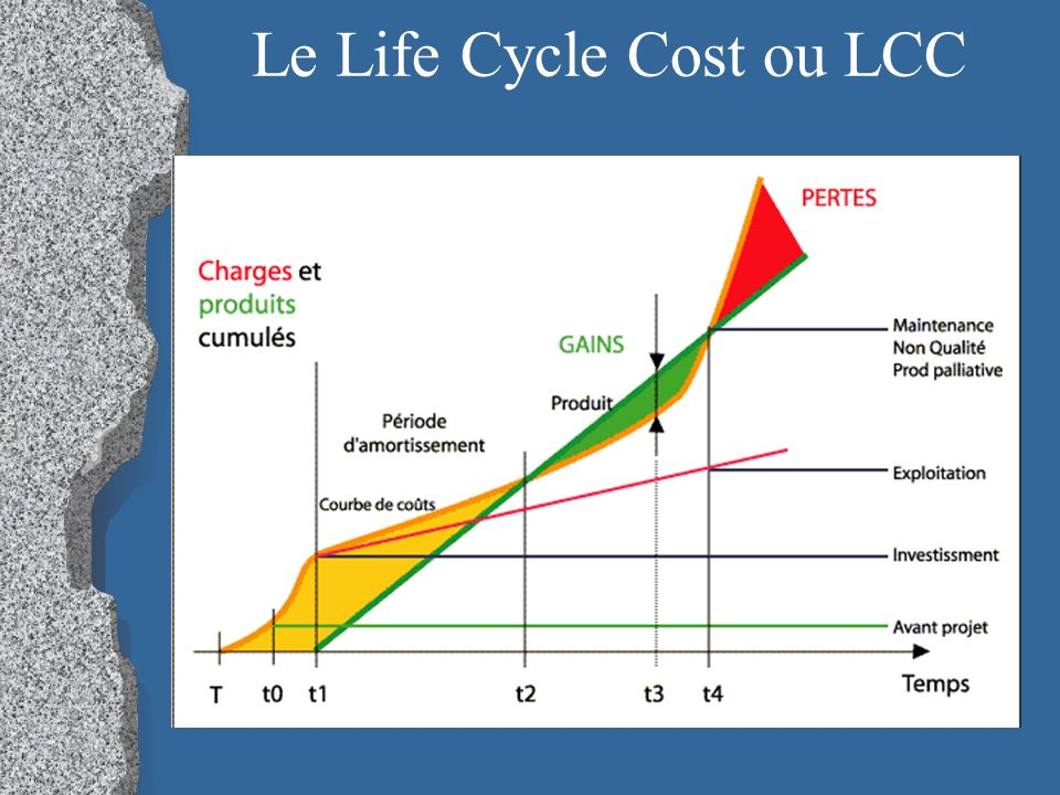 Le Life Cycle Cost ou LCC