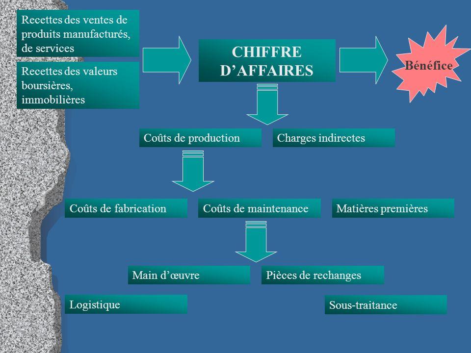 CHIFFRE D'AFFAIRES Bénéfice