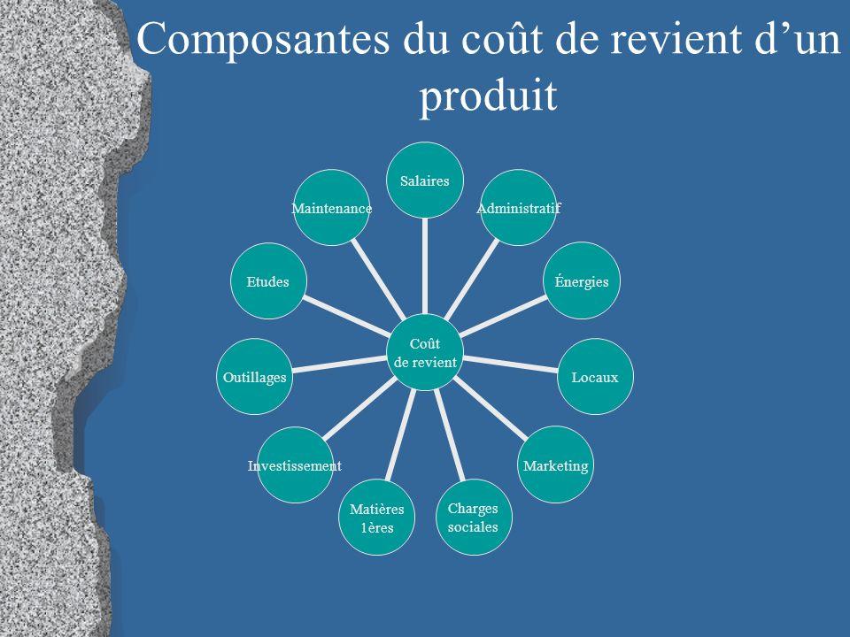 Composantes du coût de revient d'un produit