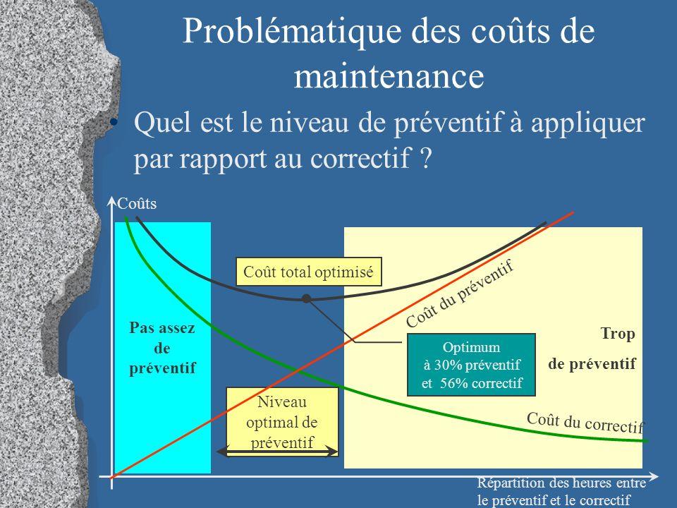 Problématique des coûts de maintenance