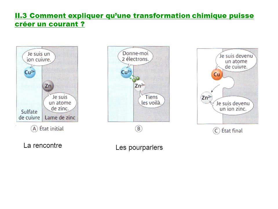 II.3 Comment expliquer qu'une transformation chimique puisse créer un courant