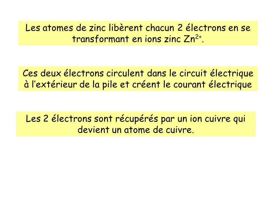 Les atomes de zinc libèrent chacun 2 électrons en se transformant en ions zinc Zn2+.