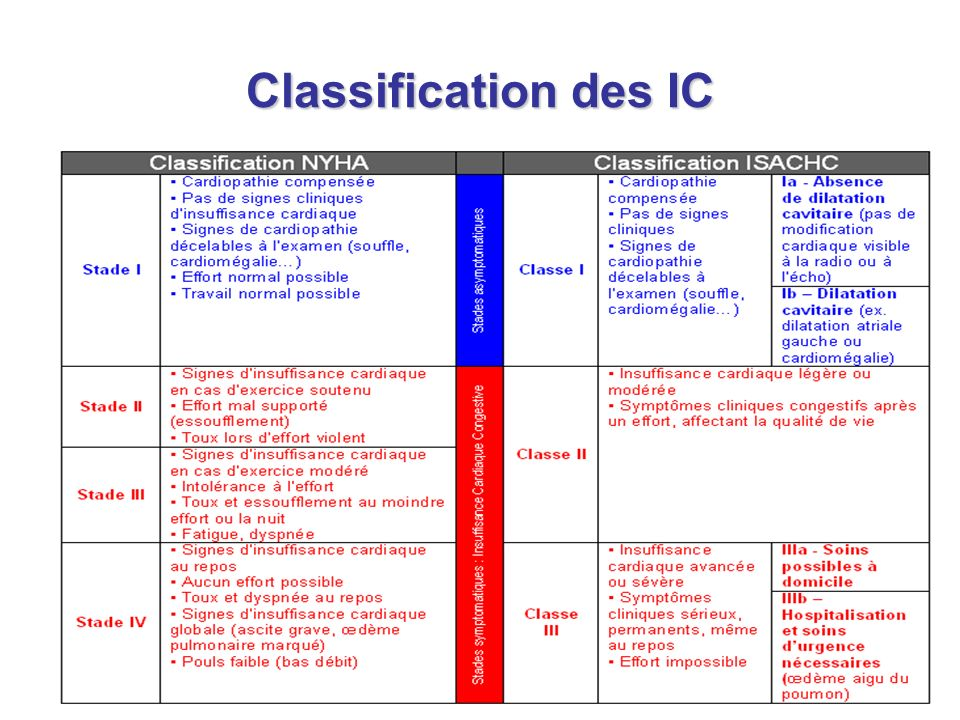 Classification des IC