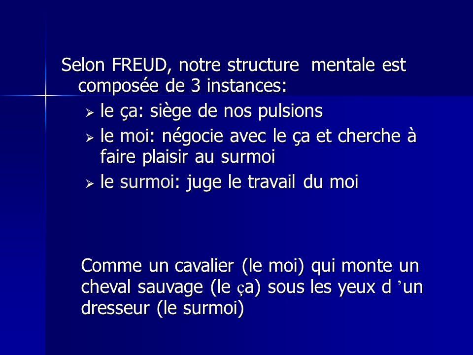 Selon FREUD, notre structure mentale est composée de 3 instances: