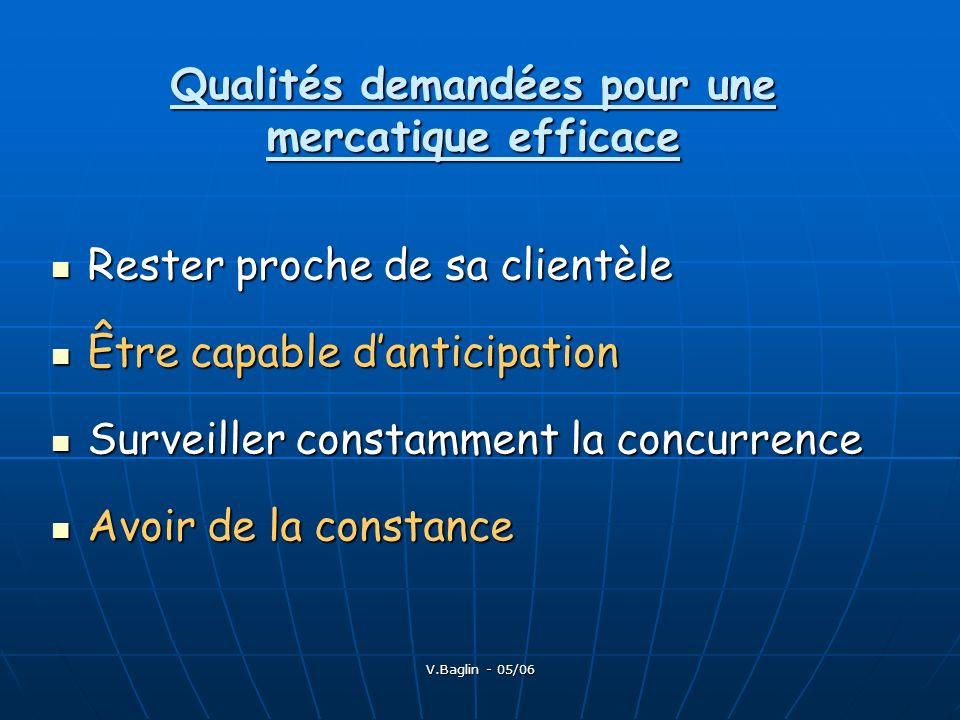 Qualités demandées pour une mercatique efficace
