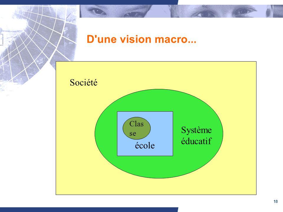 D une vision macro... Société Système éducatif école Classe