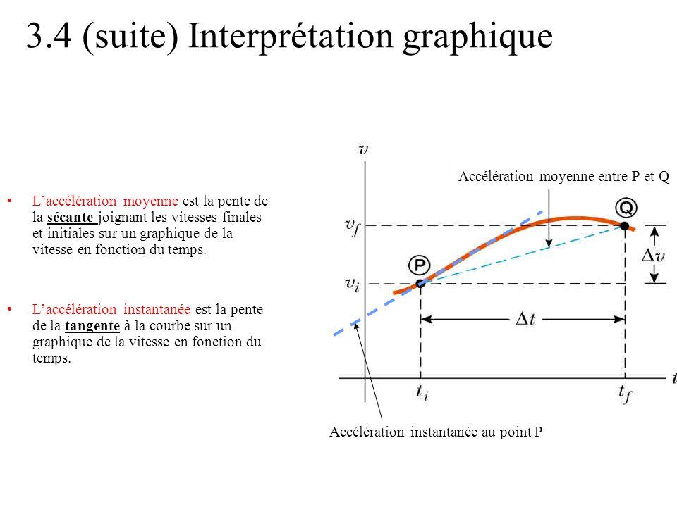 3.4 (suite) Interprétation graphique