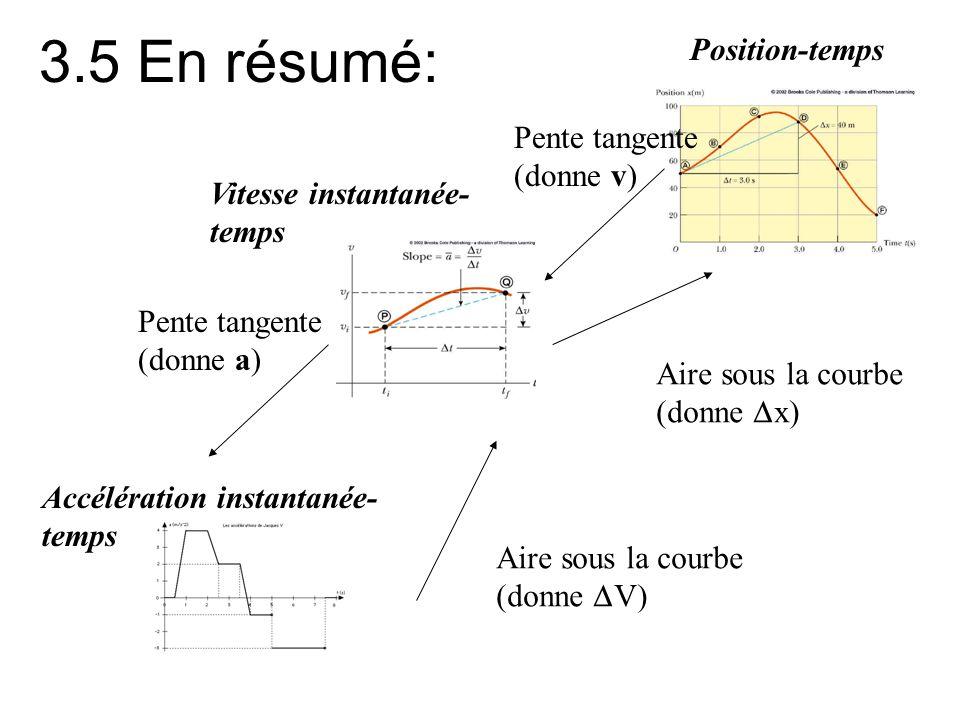 3.5 En résumé: Position-temps Pente tangente (donne v)
