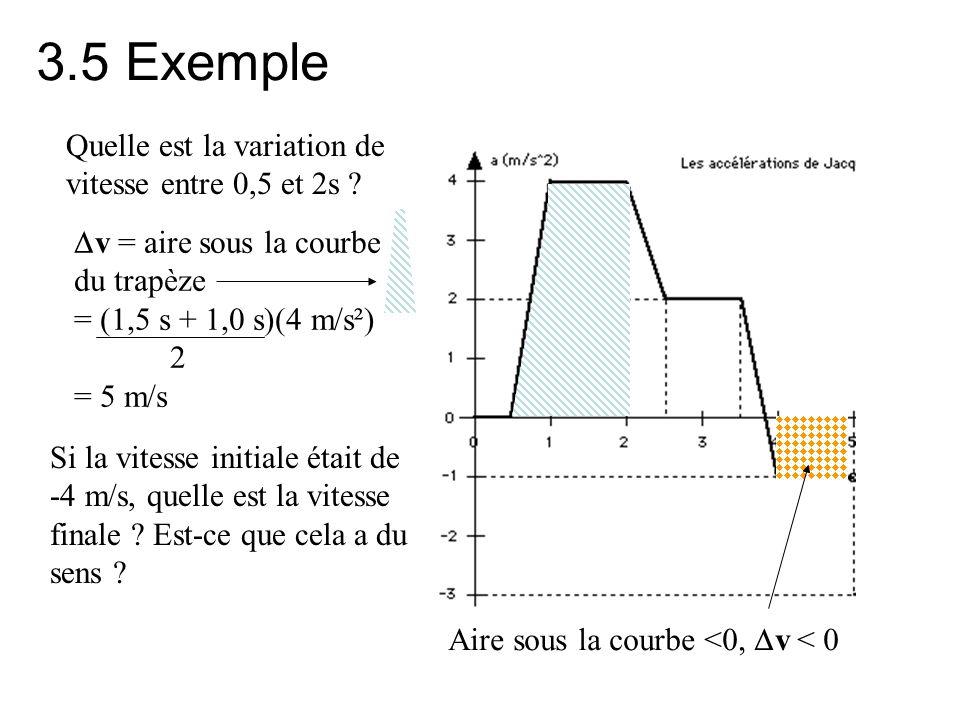 3.5 Exemple Quelle est la variation de vitesse entre 0,5 et 2s