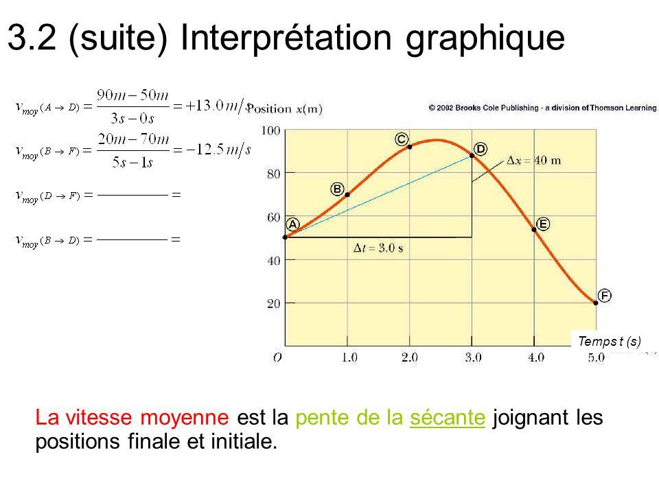 3.2 (suite) Interprétation graphique