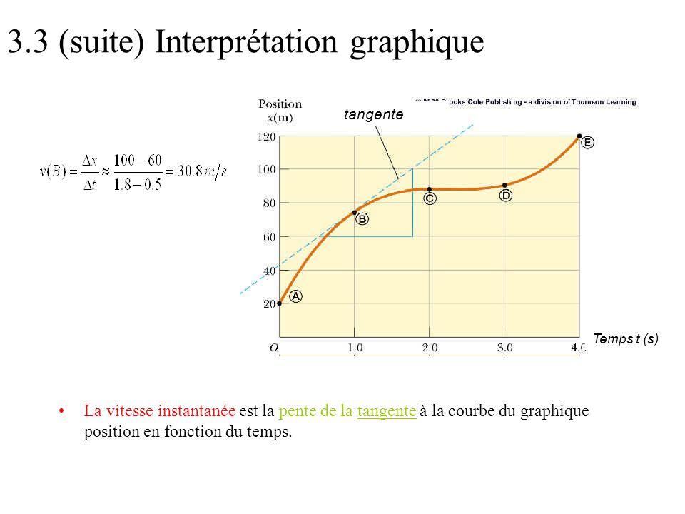 3.3 (suite) Interprétation graphique