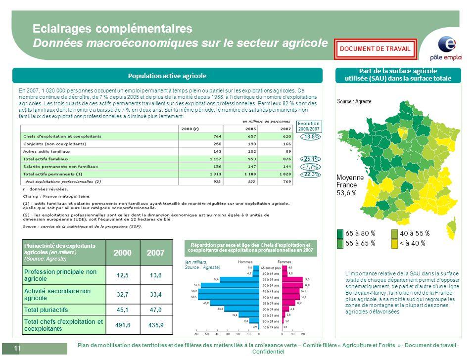 Eclairages complémentaires Données macroéconomiques sur le secteur agricole