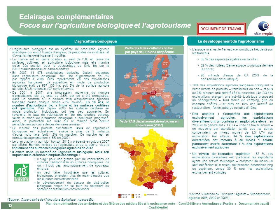 Eclairages complémentaires Focus sur l'agriculture biologique et l'agrotourisme