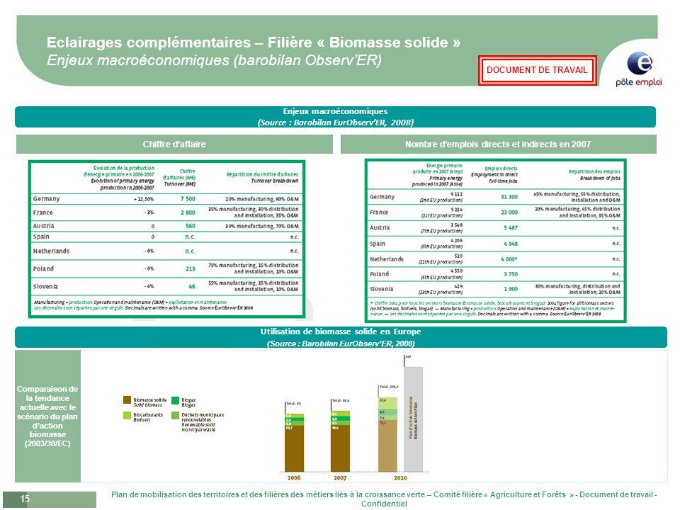 Eclairages complémentaires – Filière « Biomasse solide » Enjeux macroéconomiques (barobilan Observ'ER)