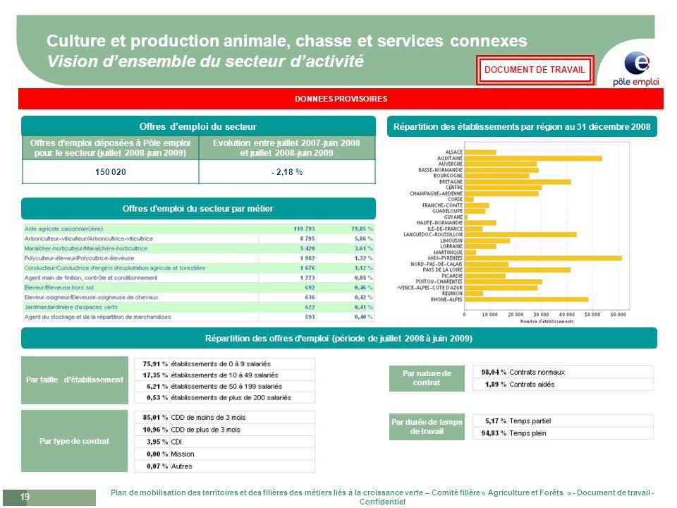 Culture et production animale, chasse et services connexes Vision d'ensemble du secteur d'activité