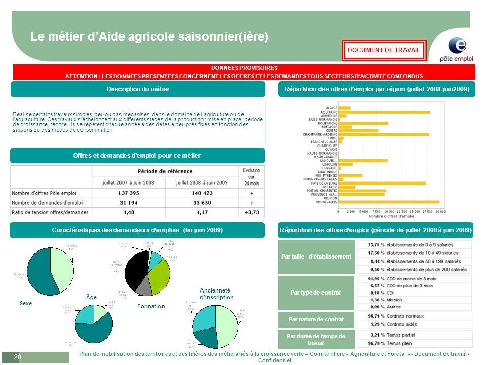 Le métier d'Aide agricole saisonnier(ière)