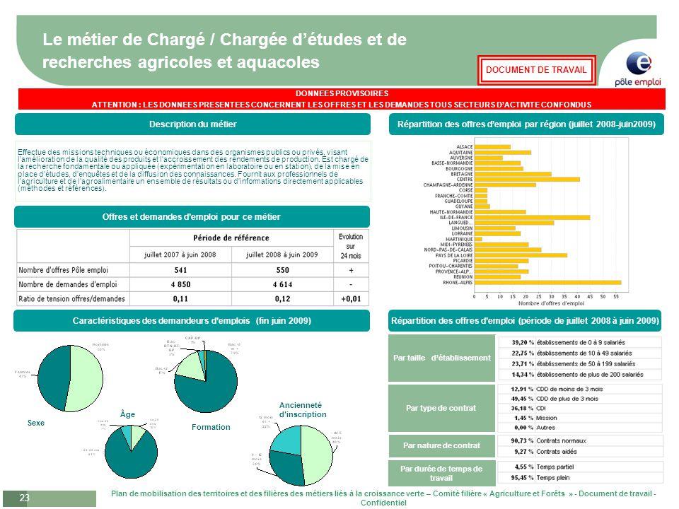 Le métier de Chargé / Chargée d'études et de recherches agricoles et aquacoles