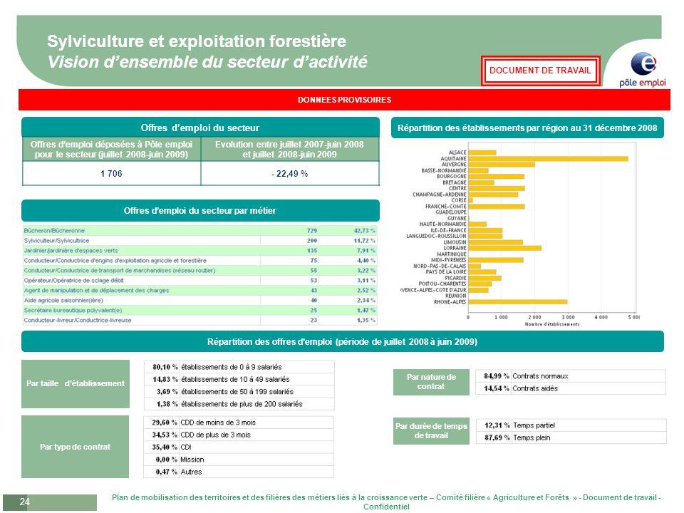 Sylviculture et exploitation forestière Vision d'ensemble du secteur d'activité