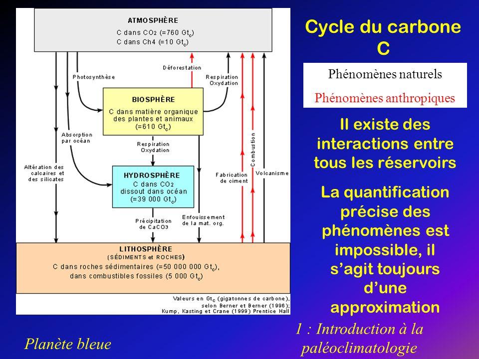 Cycle du carbone CPhénomènes naturels. Phénomènes anthropiques. Il existe des interactions entre tous les réservoirs.