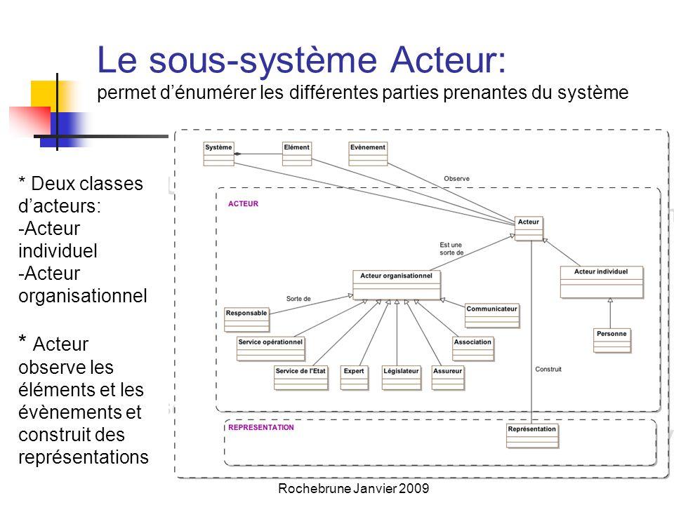 Le sous-système Acteur: permet d'énumérer les différentes parties prenantes du système