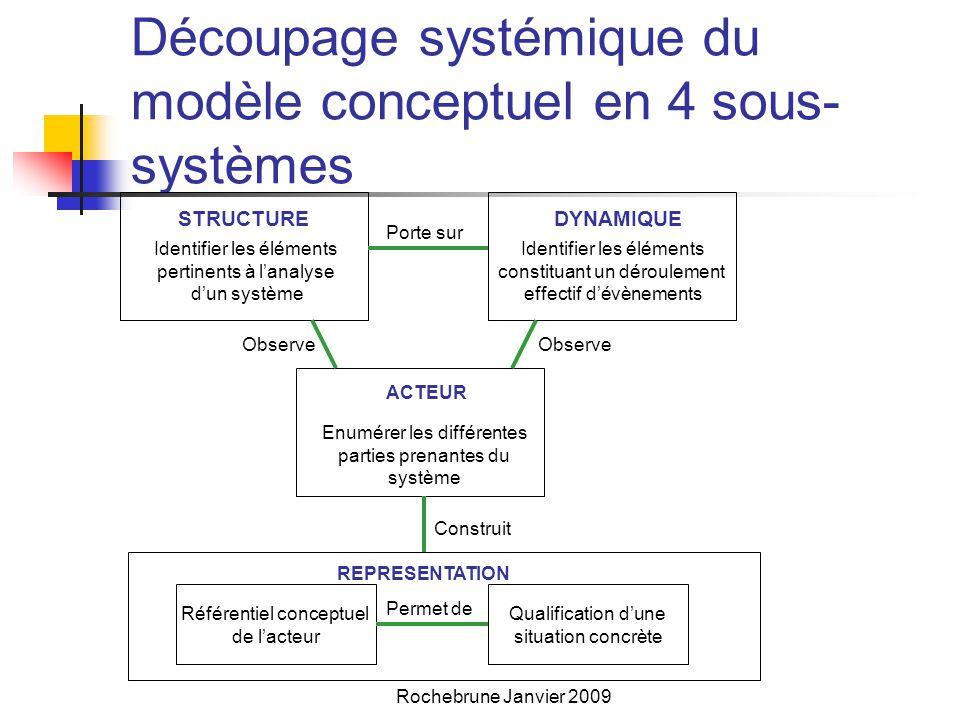 Découpage systémique du modèle conceptuel en 4 sous-systèmes
