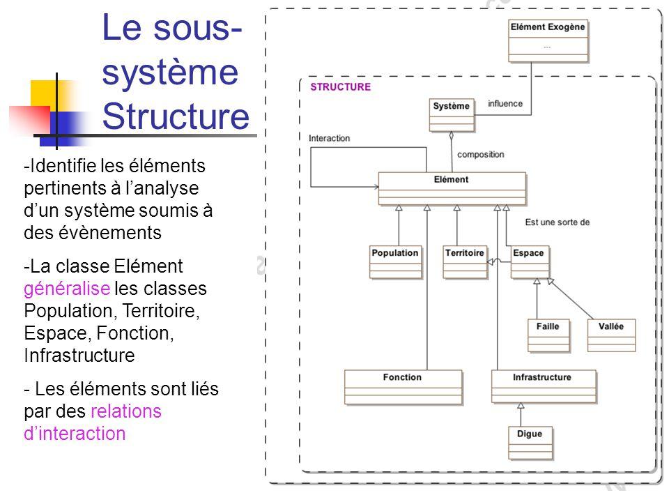 Le sous-système Structure