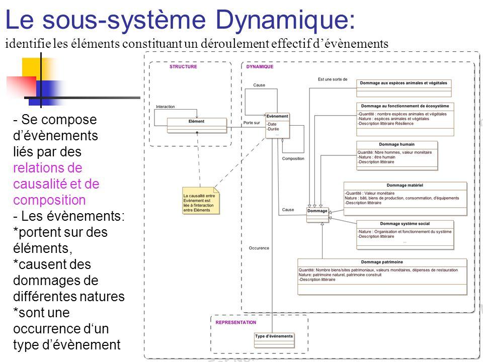 Le sous-système Dynamique: