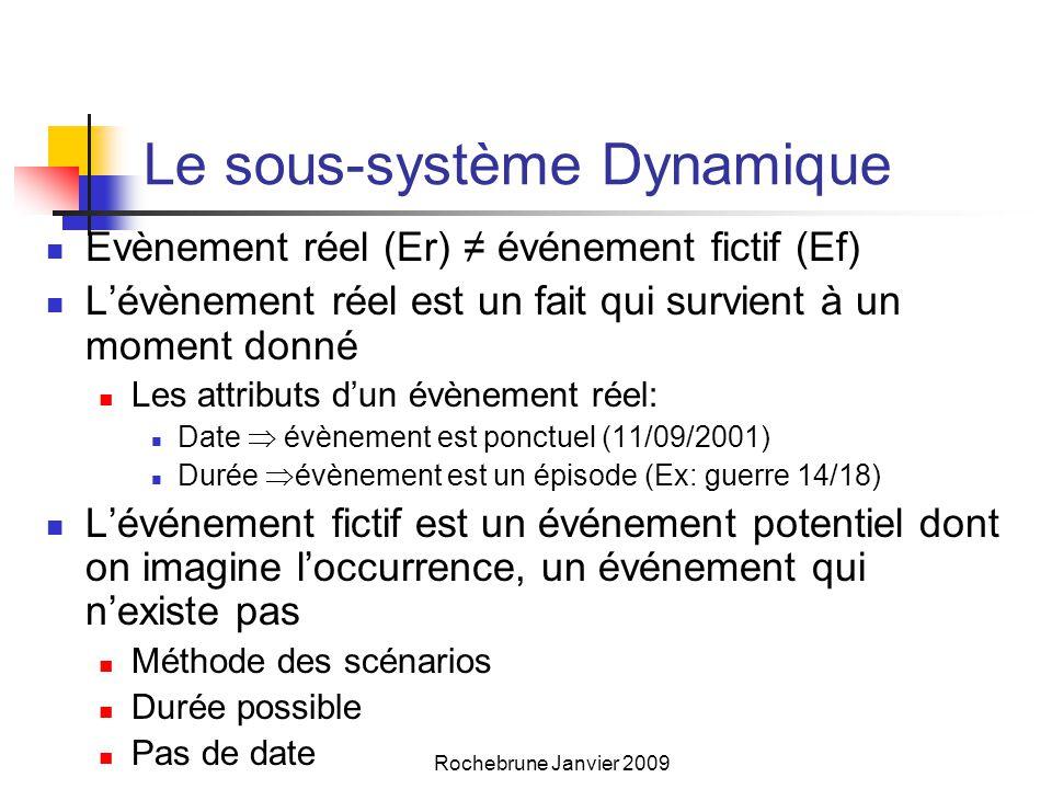 Le sous-système Dynamique