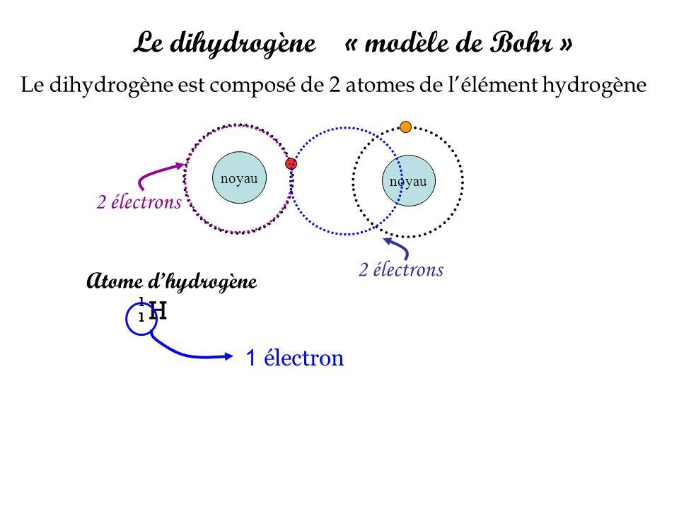 Le dihydrogène « modèle de Bohr »